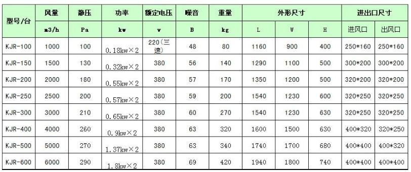 新风换气机性能参数表
