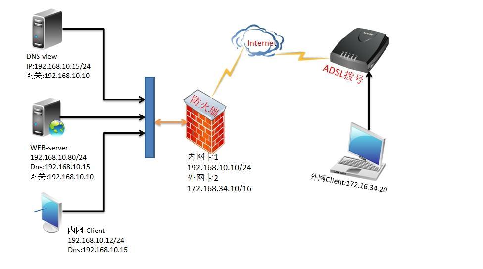 DNS智能解析