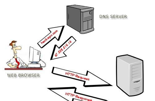 网站DNS解析
