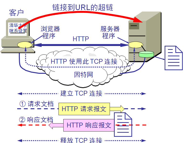 HTTPDNS