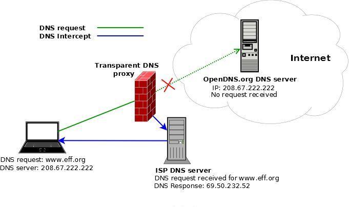 DNS污染