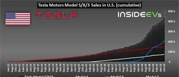 2019年1-6月美国新能源车销量如何呢 你想知道吗